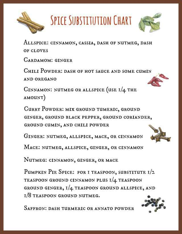 Free Printable Spice Substitution Chart from theprettybee.com